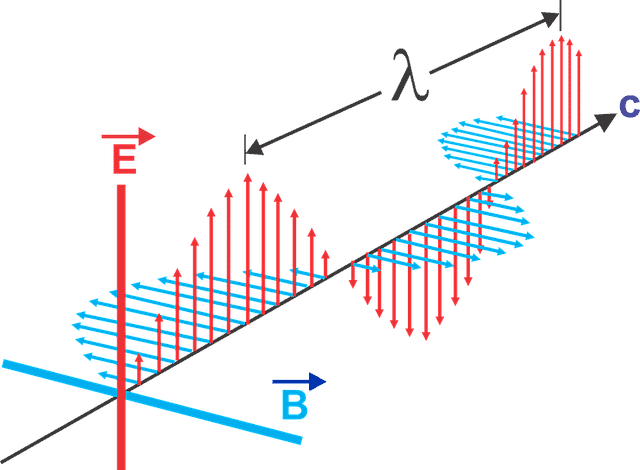 diagram of electromagnetic waves